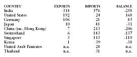 Foreign trade - Nepal - import, export, average, growth, tariff